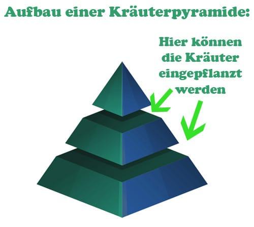 Kräuterpyramide